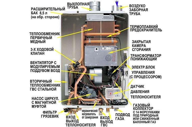 Устройство газовых котлов