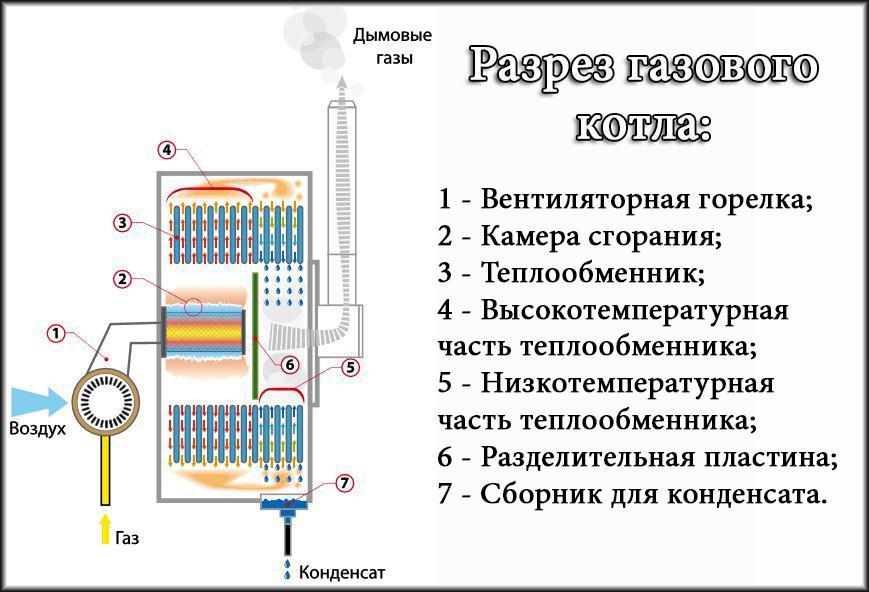 Как устроен отопительный газовый котел