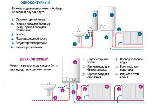 Плюсы и минусы газовых котлов