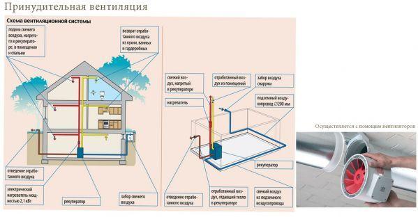 Подробная схема работы принудительной системы вентиляции