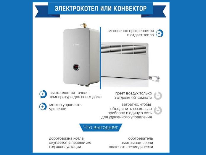 Что лучше выбрать для отопления дома конвектор или электрокотел