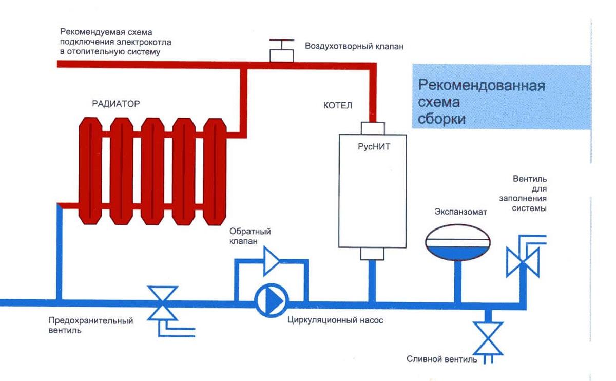 Установка электрокотла