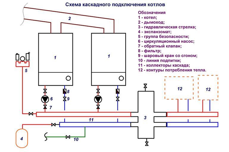 Каскадная схема подключения