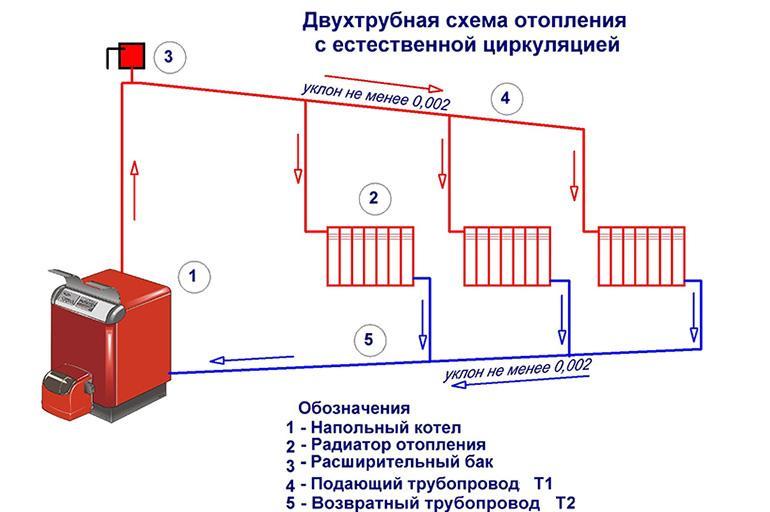 Схема закрытого контура